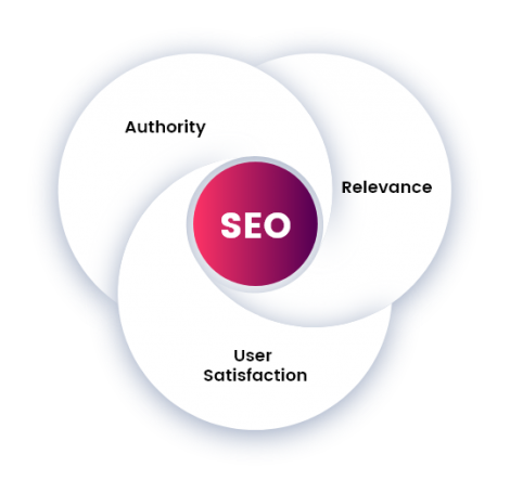 SEO Agency Melbourne | We Are Experts In What We Do | Splashbox